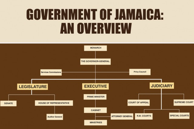 overview of the government of jamaica